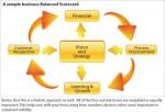 sample_business_Balanced_Scorecard