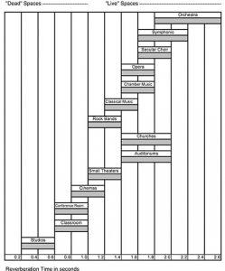 acousticalsolutionschart