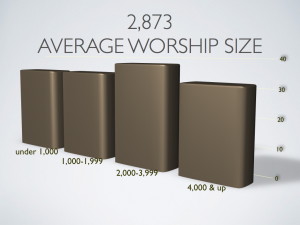 Church sizes of attendees of the 2015 XP-Seminar