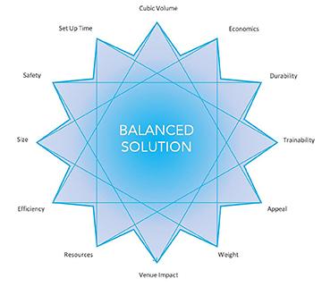 Balanced Solution Matrix Graphic